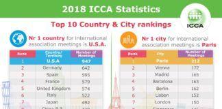 2018-ICCA-Statistics_infographic